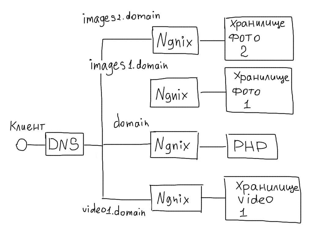 Архитектура файловых хранилищ