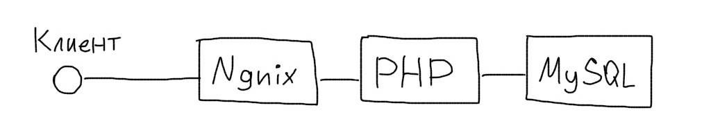 architecture.nginx.php.mysql