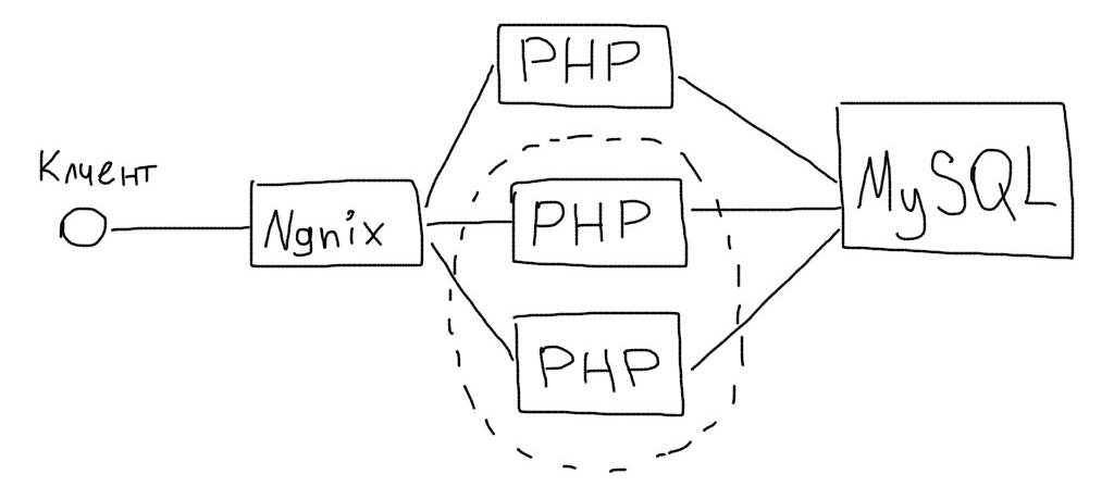 architecture.phps